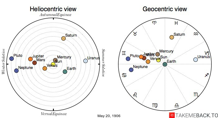 Planetary positions on May 20th, 1906 - Heliocentric and Geocentric views