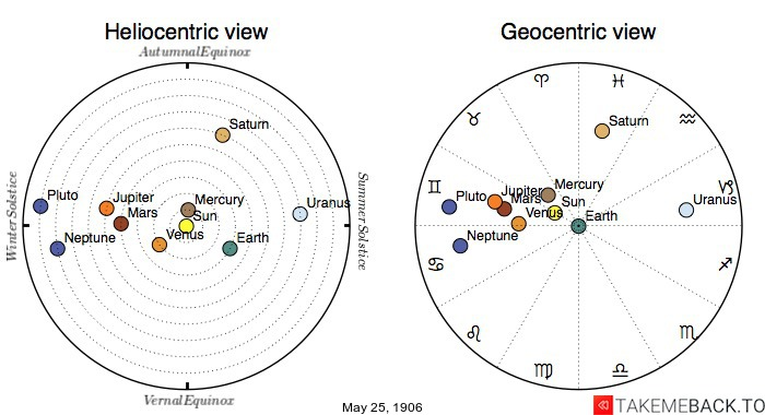 Planetary positions on May 25th, 1906 - Heliocentric and Geocentric views