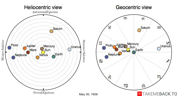 Planetary positions on May 30th, 1906 - Heliocentric and Geocentric views