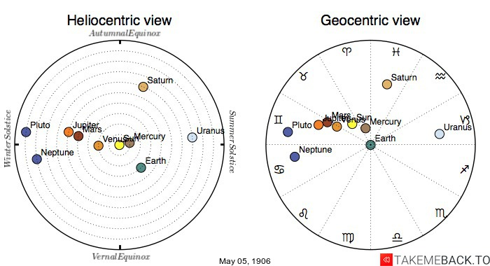 Planetary positions on May 5th, 1906 - Heliocentric and Geocentric views