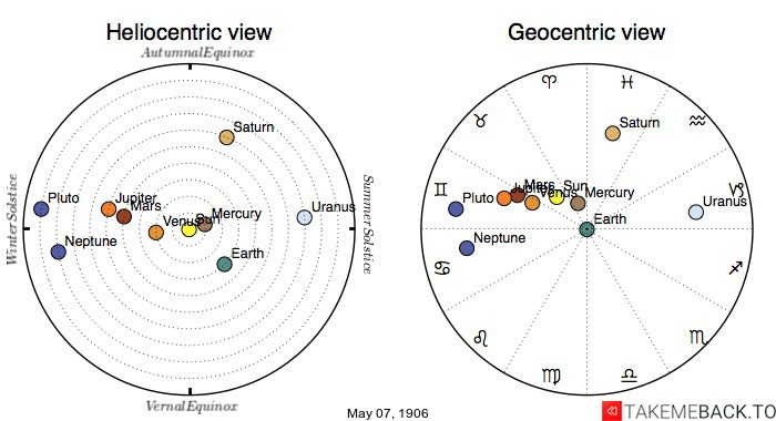 Planetary positions on May 7th, 1906 - Heliocentric and Geocentric views