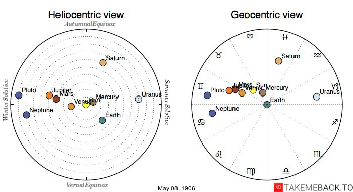 Planetary positions on May 08, 1906 - Heliocentric and Geocentric views