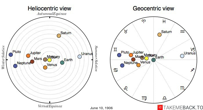 Planetary positions on June 10th, 1906 - Heliocentric and Geocentric views