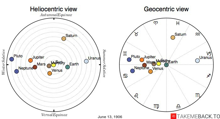 Planetary positions on June 13th, 1906 - Heliocentric and Geocentric views
