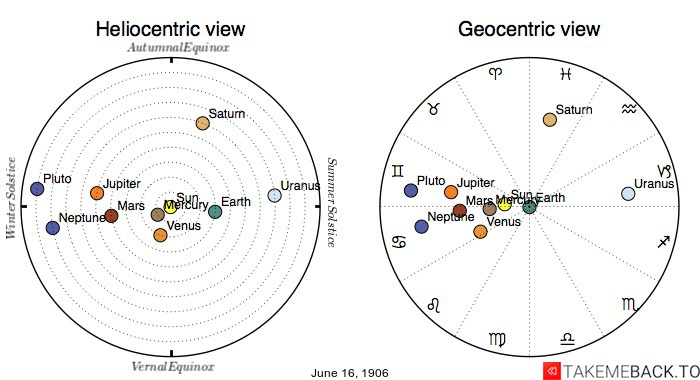 Planetary positions on June 16th, 1906 - Heliocentric and Geocentric views