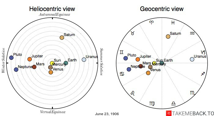 Planetary positions on June 23rd, 1906 - Heliocentric and Geocentric views