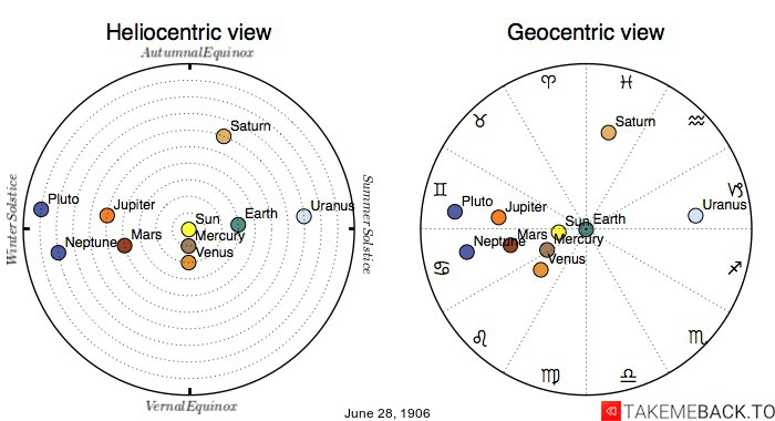 Planetary positions on June 28th, 1906 - Heliocentric and Geocentric views