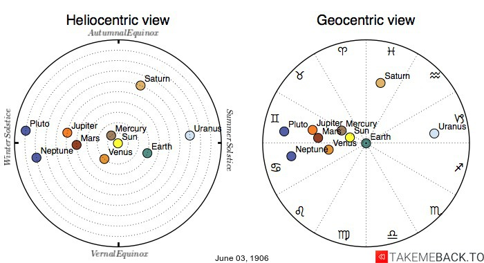 Planetary positions on June 3rd, 1906 - Heliocentric and Geocentric views