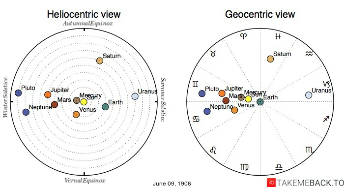 Planetary positions on June 9th, 1906 - Heliocentric and Geocentric views