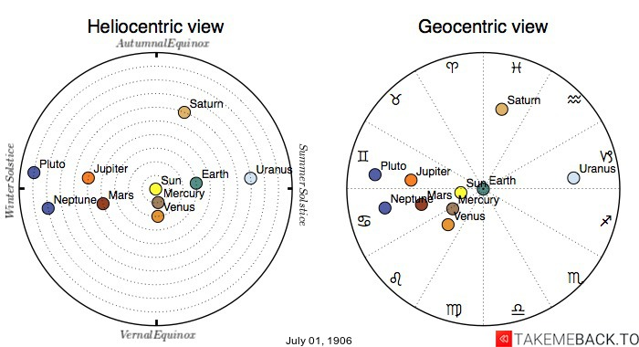 Planetary positions on July 1st, 1906 - Heliocentric and Geocentric views
