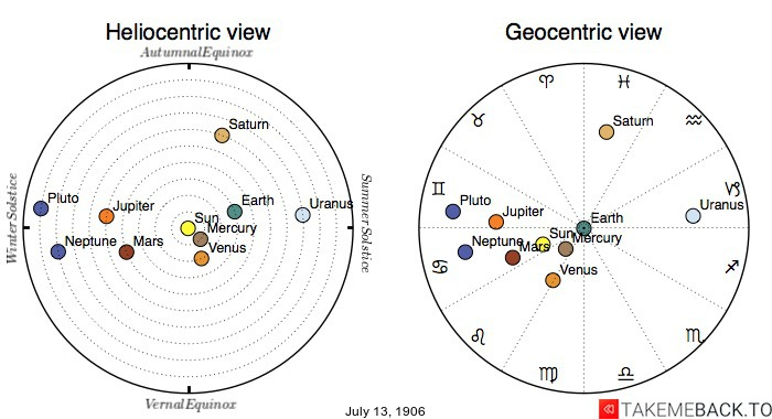 Planetary positions on July 13th, 1906 - Heliocentric and Geocentric views