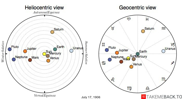 Planetary positions on July 17th, 1906 - Heliocentric and Geocentric views