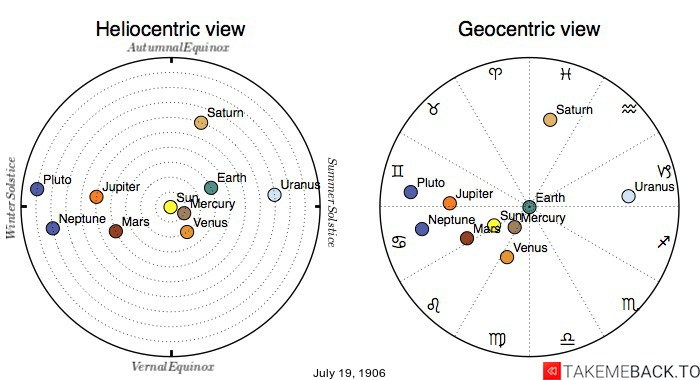 Planetary positions on July 19th, 1906 - Heliocentric and Geocentric views