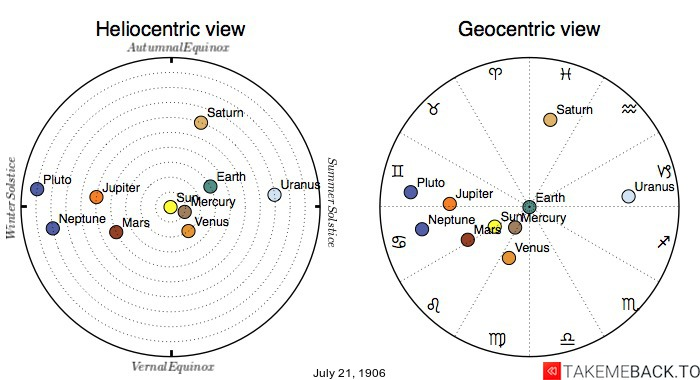 Planetary positions on July 21st, 1906 - Heliocentric and Geocentric views
