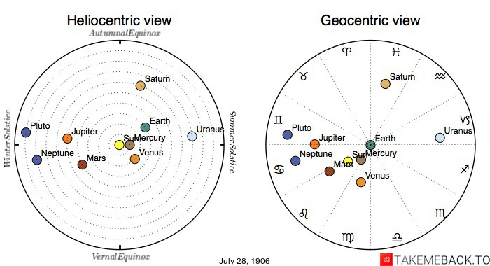 Planetary positions on July 28th, 1906 - Heliocentric and Geocentric views