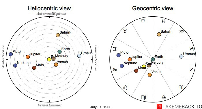 Planetary positions on July 31st, 1906 - Heliocentric and Geocentric views