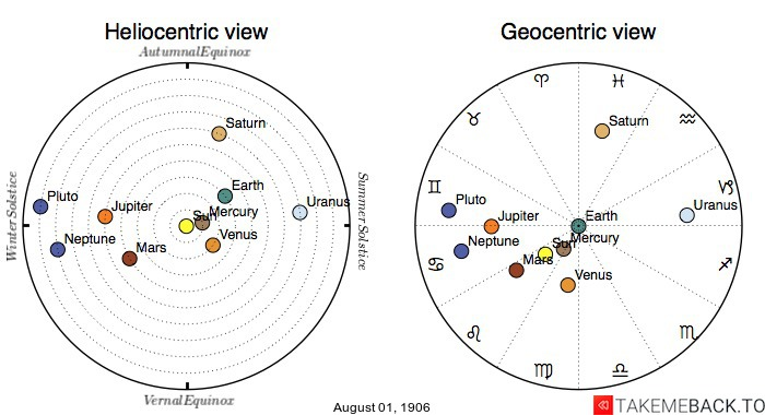 Planetary positions on August 1st, 1906 - Heliocentric and Geocentric views