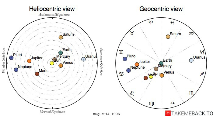 Planetary positions on August 14th, 1906 - Heliocentric and Geocentric views