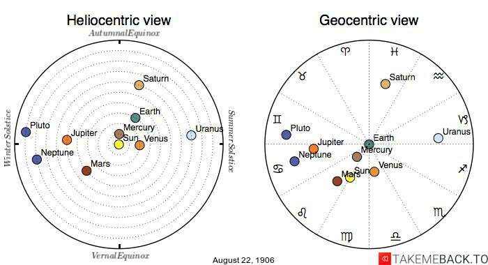 Planetary positions on August 22nd, 1906 - Heliocentric and Geocentric views