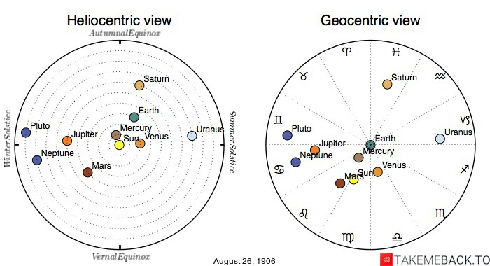 Planetary positions on August 26th, 1906 - Heliocentric and Geocentric views