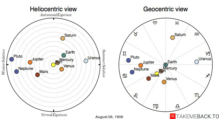 Planetary positions on August 6th, 1906 - Heliocentric and Geocentric views