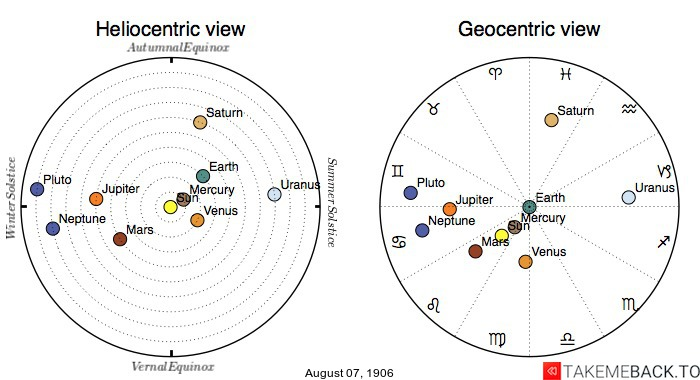 Planetary positions on August 7th, 1906 - Heliocentric and Geocentric views
