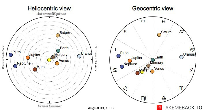 Planetary positions on August 9th, 1906 - Heliocentric and Geocentric views