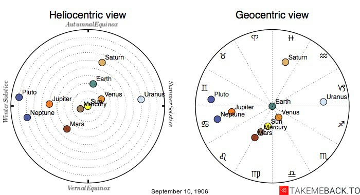 Planetary positions on September 10, 1906 - Heliocentric and Geocentric views