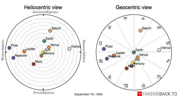 Planetary positions on September 18th, 1906 - Heliocentric and Geocentric views