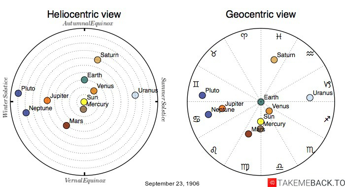 Planetary positions on September 23rd, 1906 - Heliocentric and Geocentric views