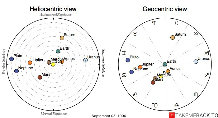 Planetary positions on September 3rd, 1906 - Heliocentric and Geocentric views