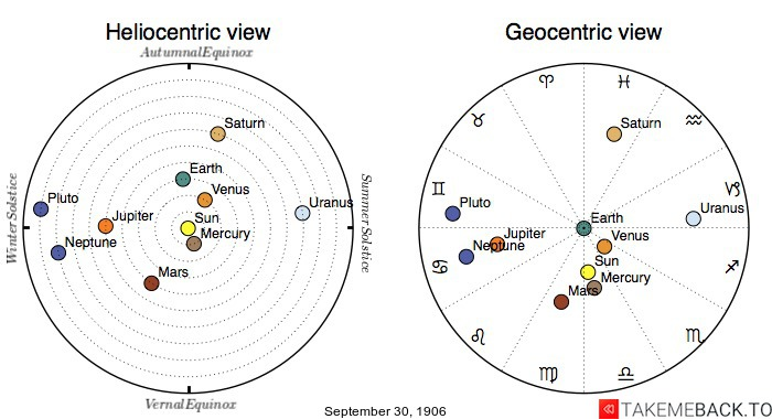 Planetary positions on September 30th, 1906 - Heliocentric and Geocentric views
