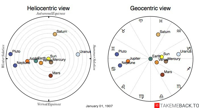 Planetary positions on January 1st, 1907 - Heliocentric and Geocentric views