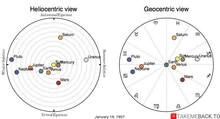 Planetary positions on January 18th, 1907 - Heliocentric and Geocentric views