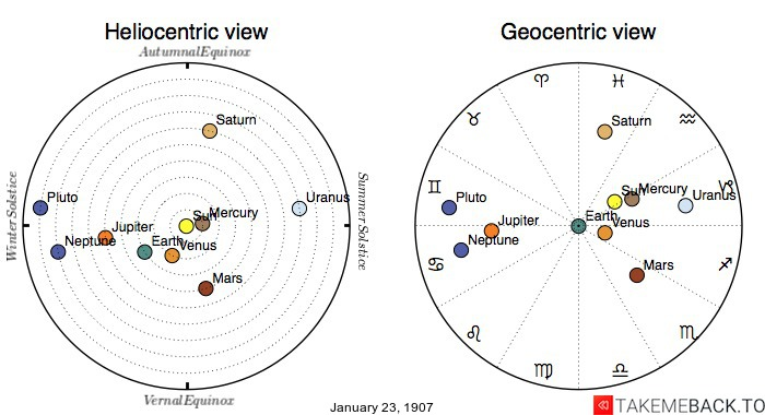 Planetary positions on January 23rd, 1907 - Heliocentric and Geocentric views