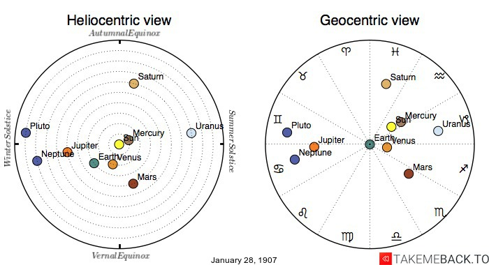 Planetary positions on January 28th, 1907 - Heliocentric and Geocentric views