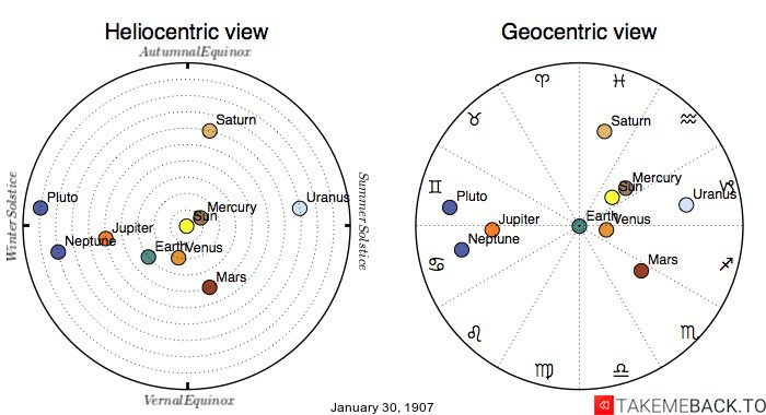 Planetary positions on January 30th, 1907 - Heliocentric and Geocentric views