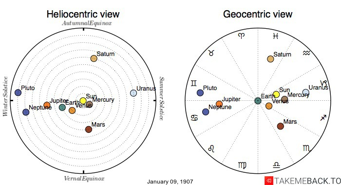 Planetary positions on January 9th, 1907 - Heliocentric and Geocentric views