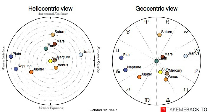 Planetary positions on October 15th, 1907 - Heliocentric and Geocentric views