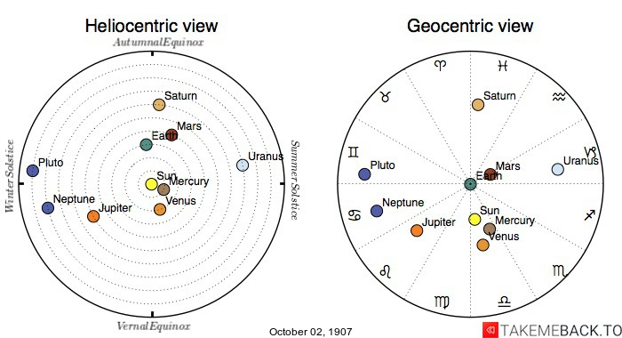 Planetary positions on October 2nd, 1907 - Heliocentric and Geocentric views