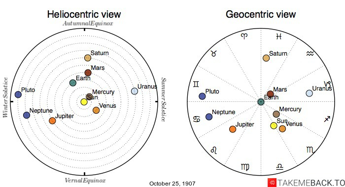 Planetary positions on October 25th, 1907 - Heliocentric and Geocentric views