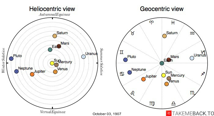 Planetary positions on October 3rd, 1907 - Heliocentric and Geocentric views