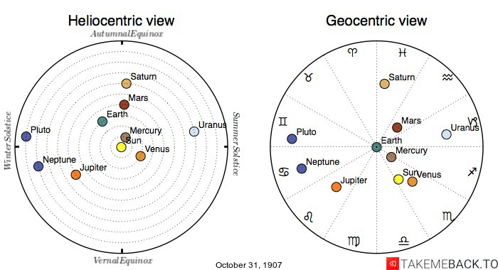 Planetary positions on October 31st, 1907 - Heliocentric and Geocentric views