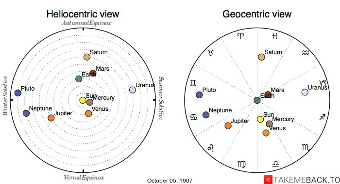 Planetary positions on October 5th, 1907 - Heliocentric and Geocentric views