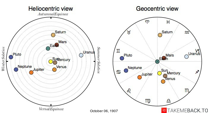 Planetary positions on October 6th, 1907 - Heliocentric and Geocentric views