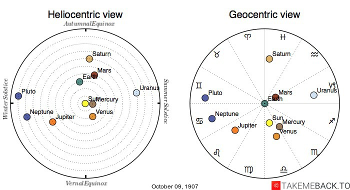 Planetary positions on October 9th, 1907 - Heliocentric and Geocentric views