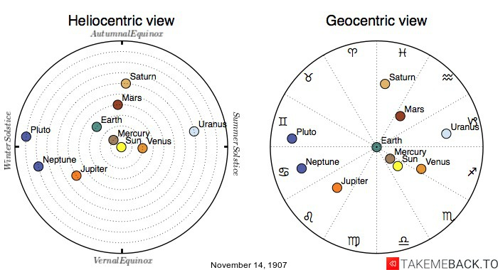 Planetary positions on November 14th, 1907 - Heliocentric and Geocentric views