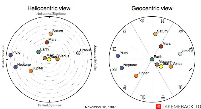 Planetary positions on November 18th, 1907 - Heliocentric and Geocentric views