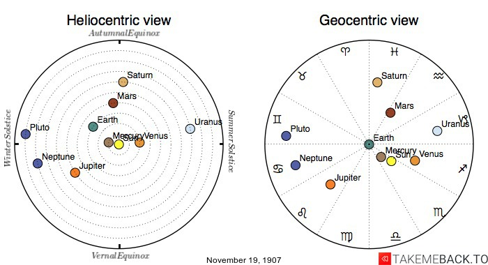 Planetary positions on November 19th, 1907 - Heliocentric and Geocentric views
