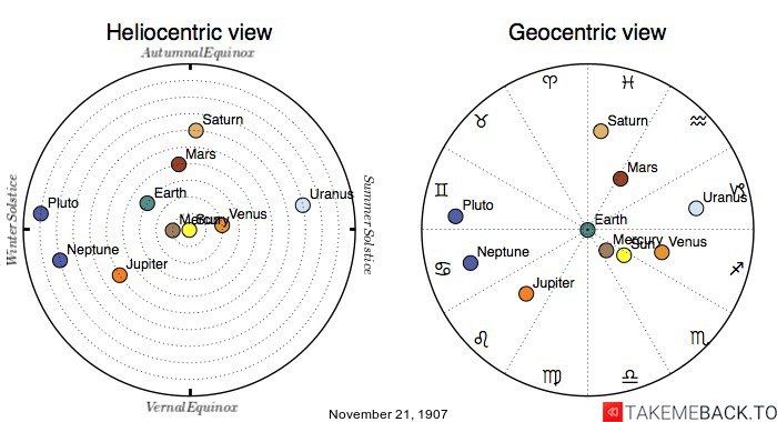 Planetary positions on November 21st, 1907 - Heliocentric and Geocentric views